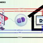 Intègration du module de couplage ERP/Site e-commerce dans le progiciel de gestion intégré Dux !