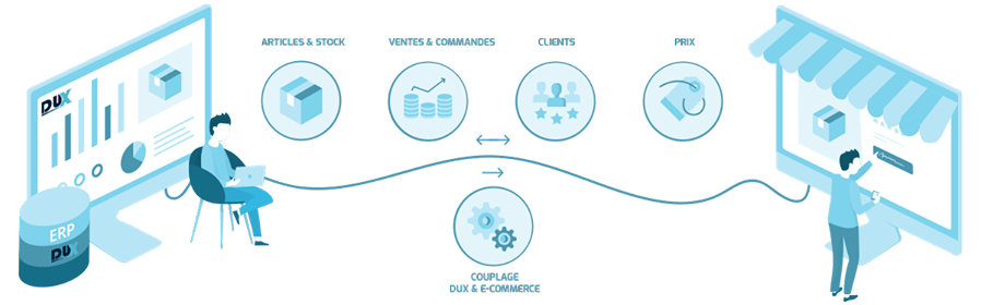 Automatisez la mise à jour entre votre site e-commerce et votre ERP grâce à ce module de Dux