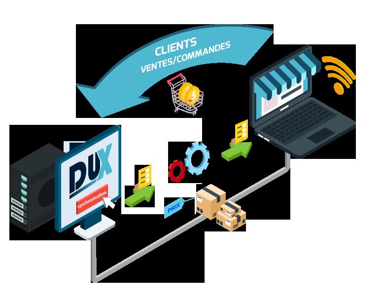 Dux Module E-Commerce
